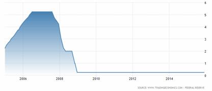 Fed funds - den amerikanska styrräntan (+0,25 %), på positiv mark (något för Herr Ingves att fundera över varför)