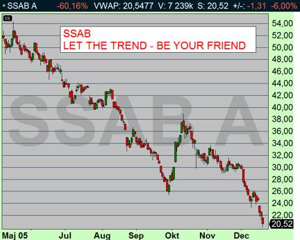 """Undvik att köpa aktier i negativ trend - teckna abonnemang hos tasajten och se varje dag vilka aktier som befinner sig i """"matematiskt"""" negativ trend! Har du råd att avstå? (diagram källa: Infront)"""
