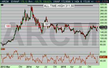 Arcam stiger upp till All-time-high under 2016 och blir årets aktie!