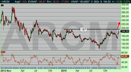 Arcam signalerade redan igår för teknisk styrka (se gårdagens blogg), diagram källa: Infront