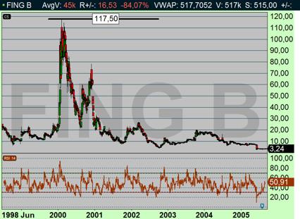 dotcom-kraschen - Fingerprint 1999-2006 (diagram källa: Infront)