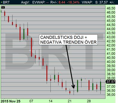 marknaden formerade en doji och därmed var nedgången över för denna gång (diagram källa: Infront)