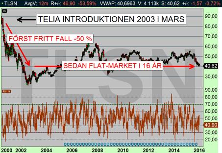 Exempel på en riktig sk#t-aktie: Felia (TLSN), diagram källs: Infront