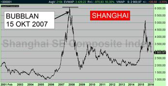 Larviga kast i Shanghai (diagram källa: Infront)
