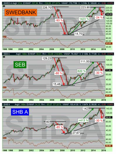 Dessa kast bekräftar det vi redan visste - att Swedbank är den mest volatila av de tre och att SHB står stadigast när det stormar! (diagram källa: Infront)