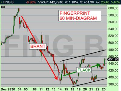 Timdiagrammet visar ingen anledning att chansa - och köpa aktien redan nu (bättre att vänta på tydlig signal), diagram källa: Infront