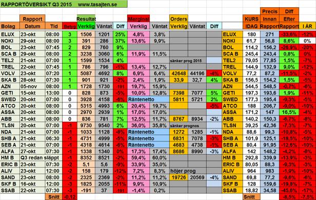 Tabell över Q3 2015 (senaste rapportperioden)