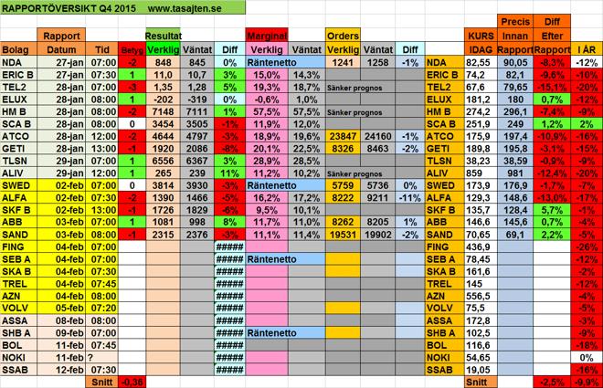 I denna tabell kan vi bland annat se hur aktierna utveckalts EFTER släppt rapport