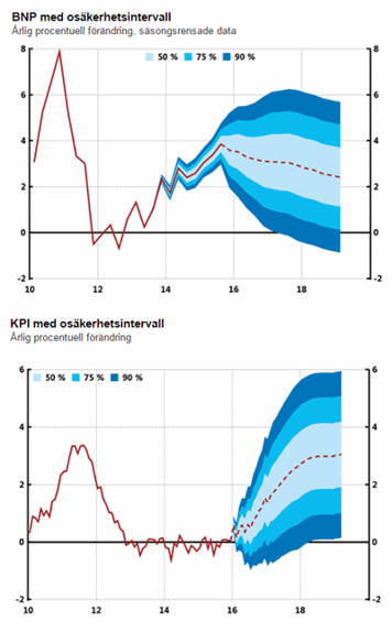 Riksbanken spår sjunkande BNP, men stigande inflation. Fullt möjligt, men knappast sannolikt (källa: riksbank.se)