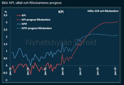Riksbanken förutspår ett svenskt KPI om +3,0 % 2018 - var ligger då boräntan? (diagram källa: publicerat av Nyhetsbyrån direkt, med källhänsvisning till SCB och Riksbanken)