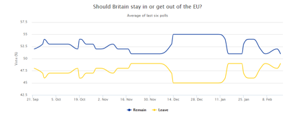 Så tycker britterna om EU: 51 vs 49 - röst poll publicerat i The Telegraph