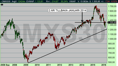 OMX befinner sig på samma nivå som för två år sedan (diagram källa: Infront)