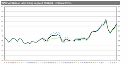 Vecko-diagram Laxpriset (källa: Nasdaq OMX)