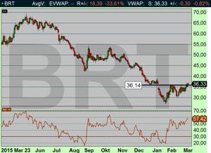 Oljan inne i köpsignal - Brent på väg upp mot $38-40 (diagram källa: Infront)