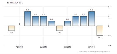 Negativ inflation i Eurozonen (tabell källa: tradingeconomics.com)