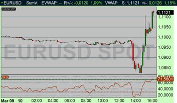 Först försvagades euron - för att sedan stärkas (diagram källa: Infront)