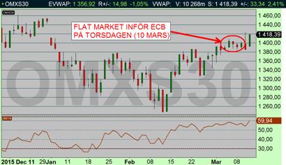 Börsen låg stilla inför ECB:s räntebesked i torsdags 10 mars (diagram källa: Infront)