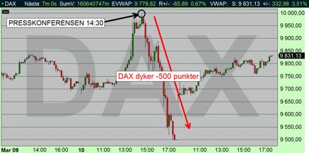 Besvikelse i Tyskland, DAX faller -500p på 90 minuter (diagram källa: Infront)
