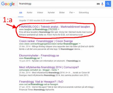 tasajtens finansblogg är en av Sveriges mest pouplära idag enligt google:s ranking listor (diagram källa: Google)