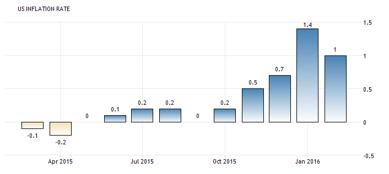 CPI i februari jämfört med februari förra året, steg +1,0 % (diagram källa: Infront)
