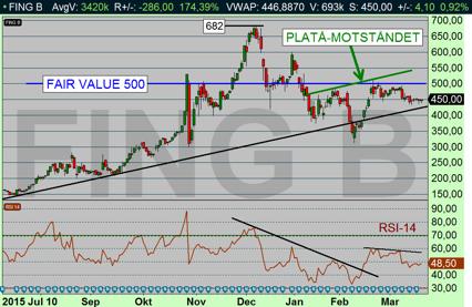 Sjunkande volatilitet pekar i detta fall på minskad vilja att sälja aktien hos marknaden (diagram källa: Infront)