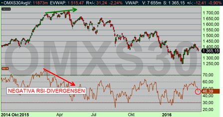 OMX-index dagsdiagram (diagram källa: Infront)