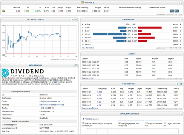 Bild källa: NGM Markets/ Dividend Sweden stiger hela +50 % efter sin lyckade börsintroduktion!