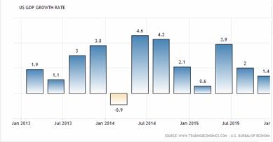 USA:s BNP tillväxt visar just nu en avtagande tendens, och detta hålla Feds hökar på mattan (diagram källa: tradingeconomics.com)