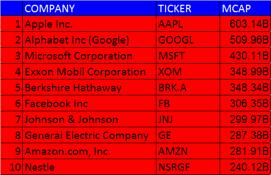 De största bolagen i USA - mycket technologi, inte mycket bank - det kan man undra varför...