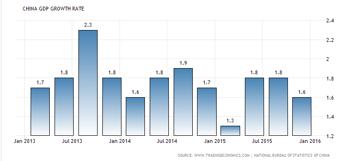 Kinas BNP-siffra på fredag ger en fingervisning om hur de svenska bolagen klarat sig i öst? (diagram källa: Infront)