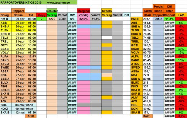 Lathund: tabell med datum och tider för Q1 2016