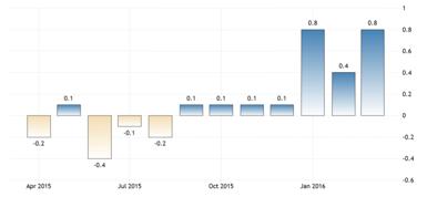 Den svenska inflationen börjar ta fart, diskussionen om ytterligare sänkt ränta ganska malplacerad (tabell källa: tradingeconomics.com)