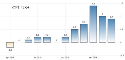 KPI har slutat att stiga i USA (diagram källa: tradingeconomics.com)