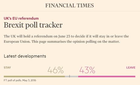 STAY-sidan leder fortfarande inför Storbritanniens folkomröstning om att stanna/lämna EU (källa: Financial Times)