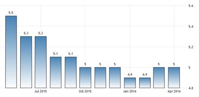Arbetslösheten i USA ser ut att ha bottnat? (diagram källa: tradingeconomics.com)