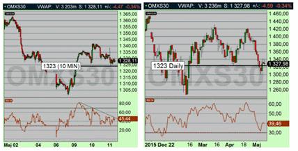 Även börsen rör sig i fraktaler, till vänster 10 min diagram (maj 2016), till höger dagsdiagram sedan decemeber 2015 (diagram källa: Infront)