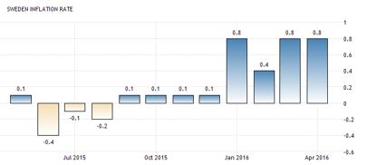 Sveriges inflation (KPI) uppgick till +0,8 % (diagram källa: tradingeconomics.com)