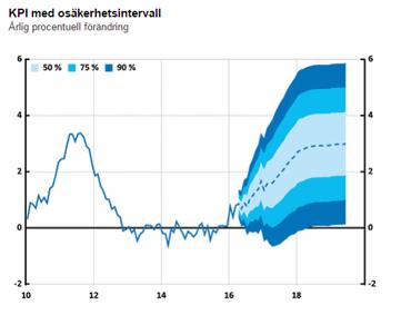 Svenska KPI, med svenska Riksbankens prognos om en inflation om 3,0 % kring år 2018 (diagram källa: riksbank.se)