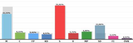 Sosseblocket har majoriteten, givet att de behåller MP (källa: val.se)