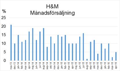 Staplarna visar försäljningstillväxten månad för månad i H&M. Hur skall H&M värderas om staplarna börjar blir negativa?