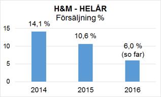 H&M försäljningstillväxt på årsbasis