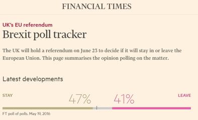 Just nu ser det ut som om Storbritannien stannar i EU, Stay-sidan leder med 47 % mot 41 %