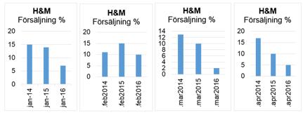 Försäljningstillväxten månad för månad under 2013, 2014 och 2015.
