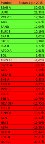 Tabell: large cap i år, SSAB har gått bäst i år, Fingerprint är inte ens på plus (diagram källa: Infront)
