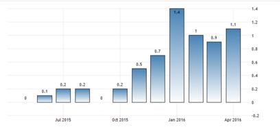 CPI - konsumentprisindex (inflationen) i USA (tabell källa: tradingeconomics.com)