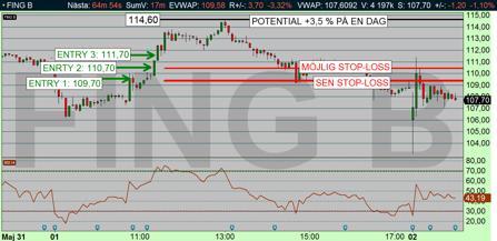 Fingerprint rusade igår - och aktien signalerade för rally - men glädjen blev endast +3,5 % därefter vände priset ned (diagram källa: Infront)