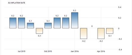 Euro-inlationen tar inte fart, och Super-Mario måste nu agera! (diagram källa: tradingeconomics.com)