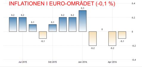 Jakten på den försvunna inflationen är inställd, ECB lämnade räntan oförändrat och några nya stimulanser fick vi inte se i torsdags (diagram källa: tradingeconomics.com)