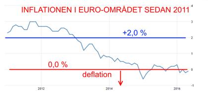 Det råder nu deflation i Euro-området, ECB svarar med att sprätta en ny Loka och sedan somna om (diagram källa: Infront)