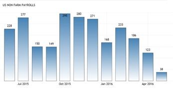 Tillväxten av nya jobb avtar i USA (diagram källa: traadingeconomics.com)